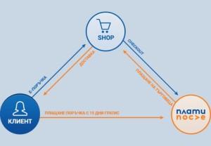Схема на плащанията